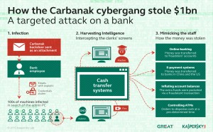 Carbanak2
