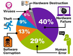 Causes of data loss pie chart