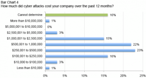 Cyber Attacks cost Companies