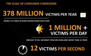 Symantec CyberCrime Costs2